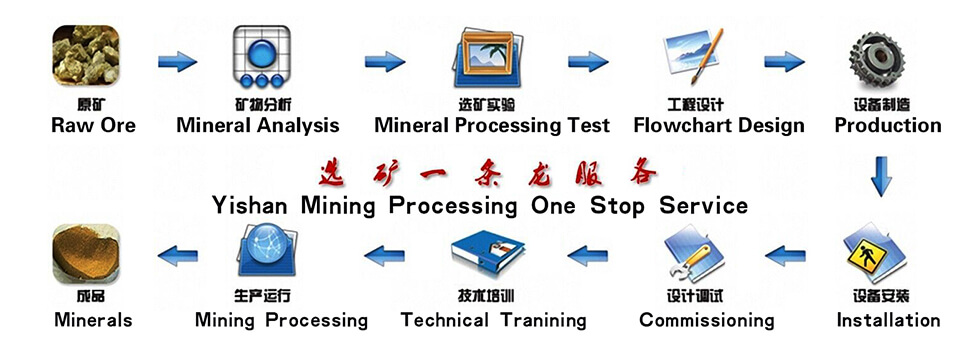 Processing services